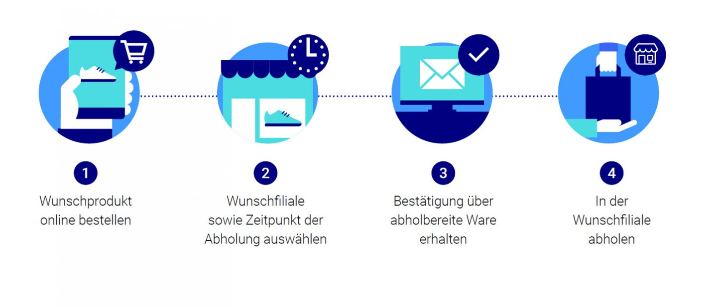 prozessschritte-click-and-collect-fulfillmenttools